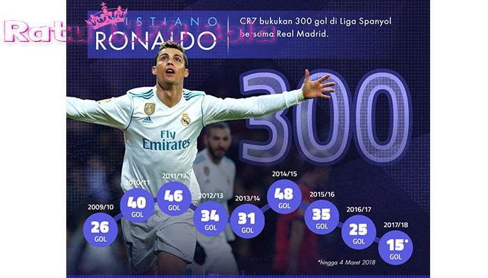 300 gol berhasil dicetak Cristiano